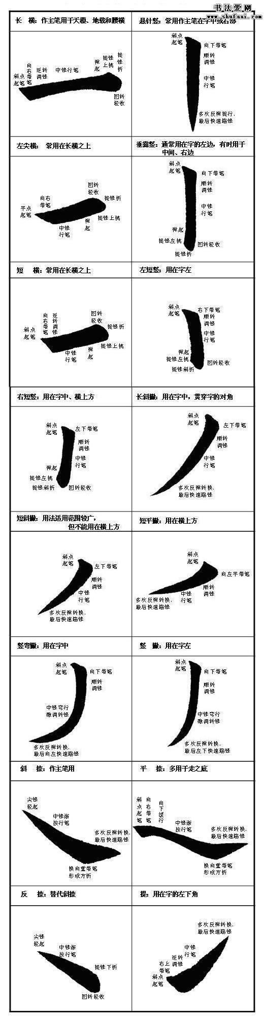 附:楷书笔画书写示范及用法