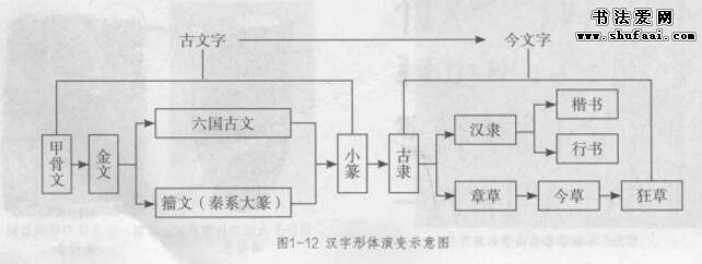 二、汉字的形体演变