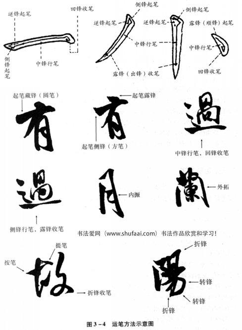 图3—4运笔方法示意图