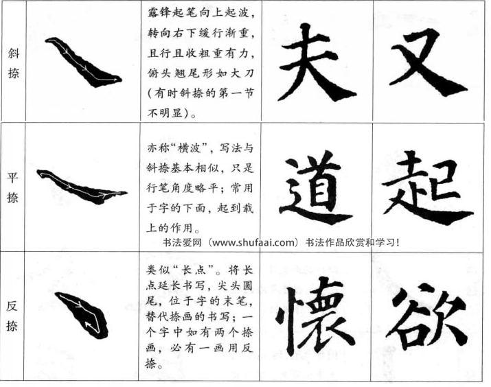 楷书的书写法则   (五)捺画