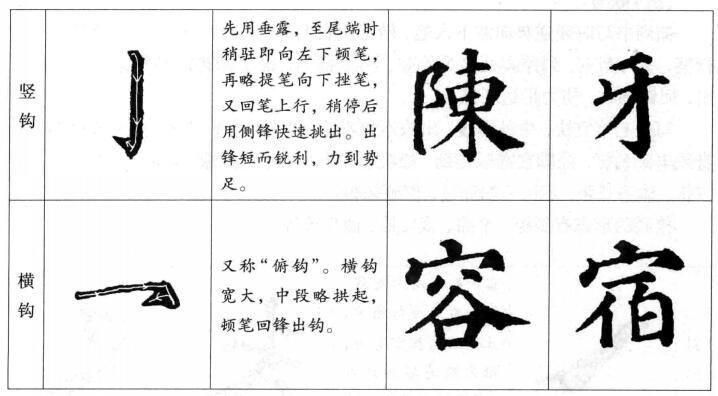 楷书的书写法则  (六)钩画