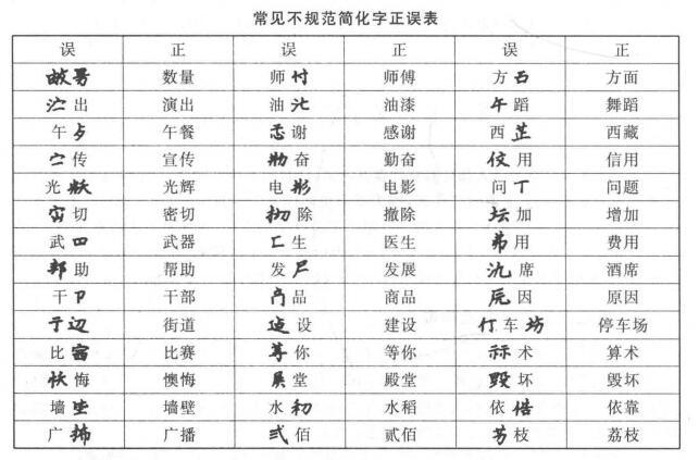 汉字的规范化基础