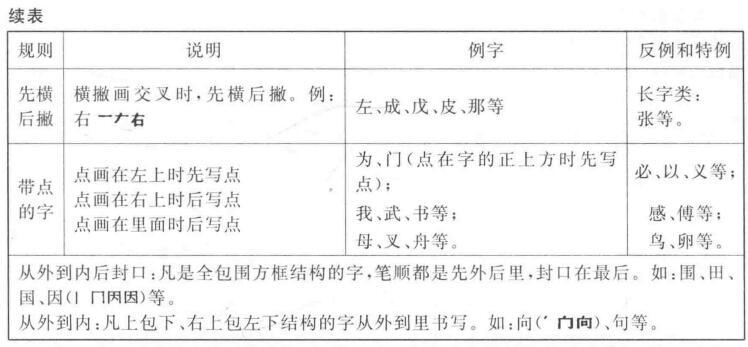 五、在基本笔顺规则基础上细化了的笔顺规则表