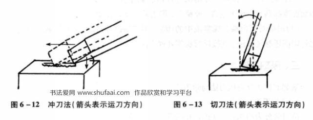 篆刻的运刀方法主要有冲刀和切刀两种(图6—12、图6—13)。